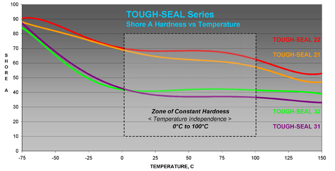 Tough_Seal_Website_Hardness_vs_Temp
