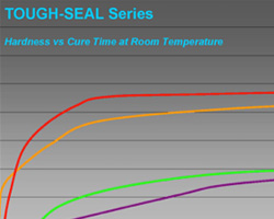 tough-seal-hardness-cure-time-graph-250x200