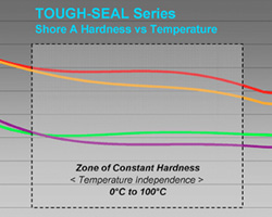 tough-seal-hardness-temperature-graph-250x200