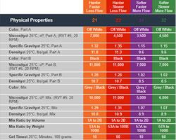 Tough Seal Properties Chart